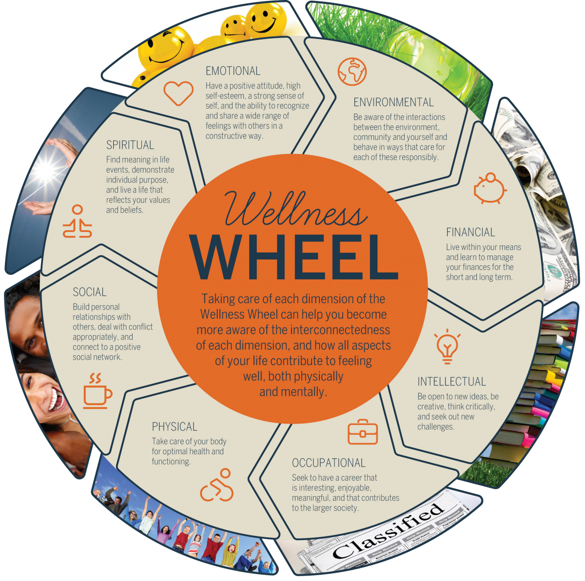 Health & Wellness or Happiness wheels can be found in many formats, but all were designed to help people self-assess the balance in their lives. The same can be applied to preparedness to ensure we aren't overly concentrating on one aspect while ignoring another.