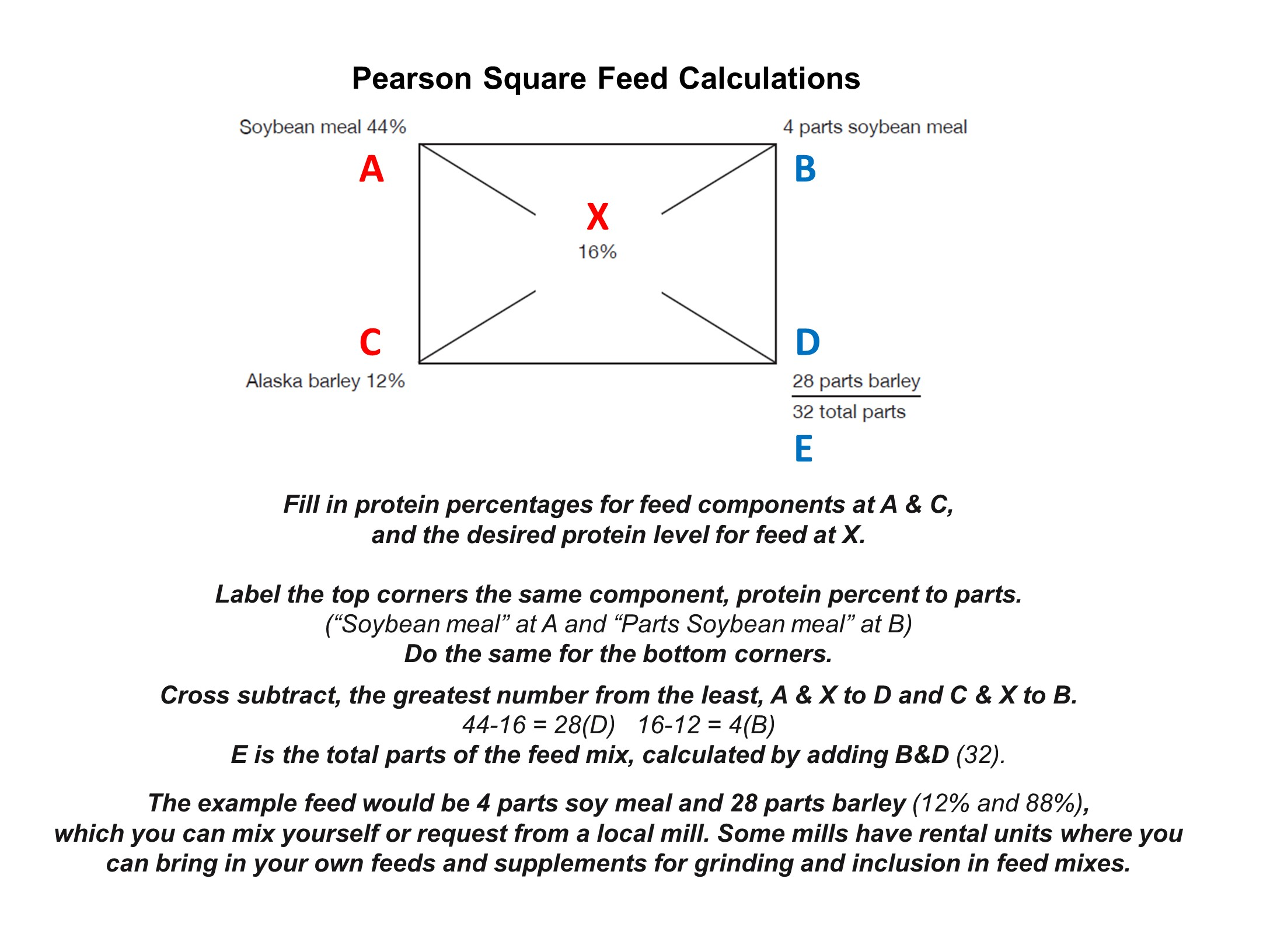 Worksheets Pearson Square Worksheet calculating livestock feed will you have enough the prepper pearson square with expla