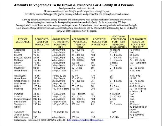 VegetableRequirementsChart