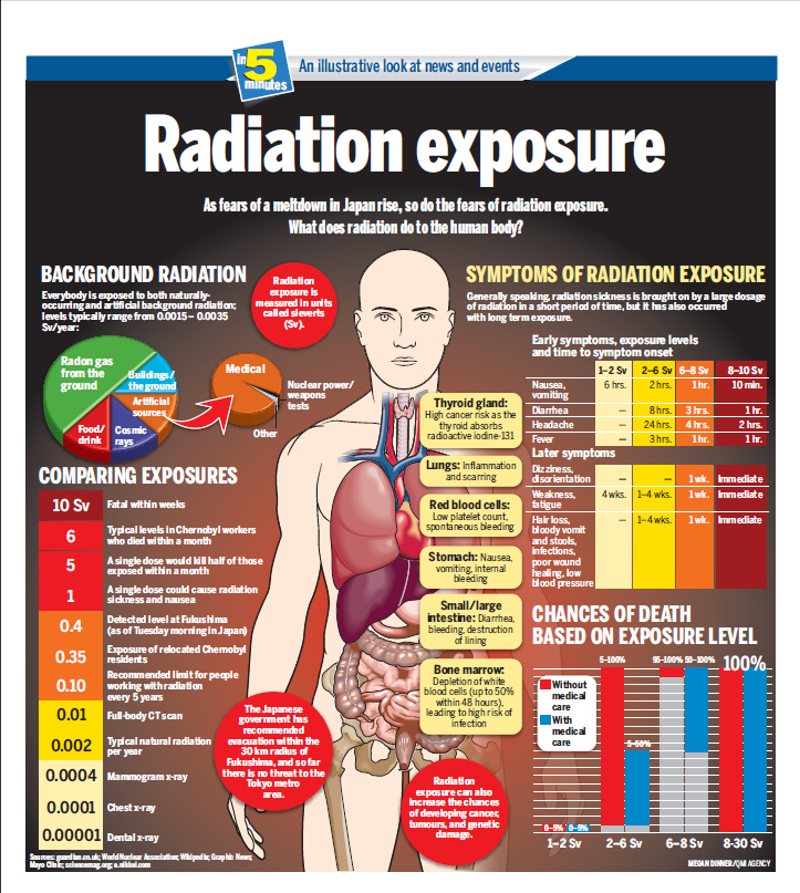 Exposure to Radiation