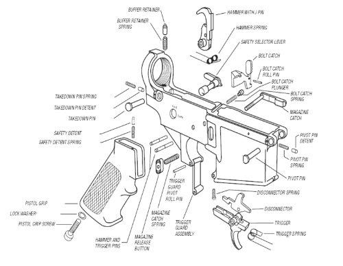 building your own firearm  part 6 - assembling and testing the ar-15