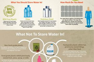 There are a number of ways which people store water long term; the most common are pre-packaged inidual serving bottles jugs of five gallons plus or ...  sc 1 st  The Prepper Journal & Building your Water Storage - The Prepper Journal