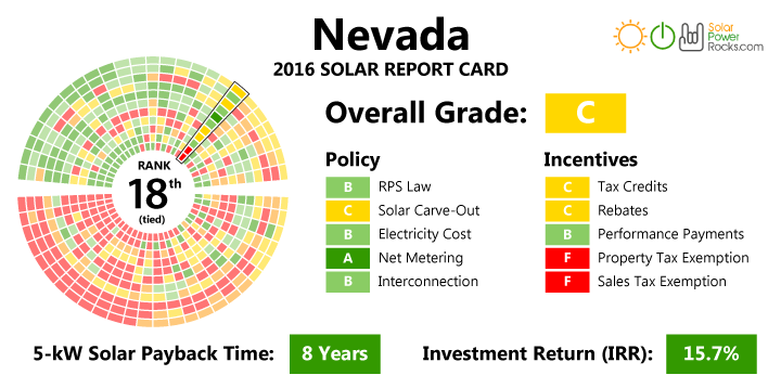 When Is Solar A Good Investment The Prepper Journal