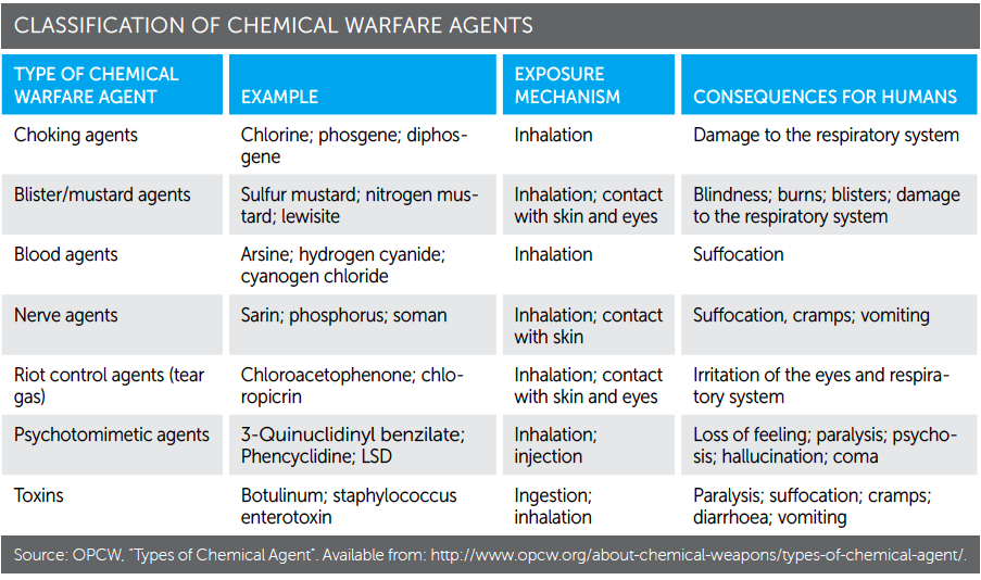 history and methods of chemical warfare First period of the russian chemical warfare history (1917–1939-40) it had never   in a result of applying new technological methods soman, sarin and also.